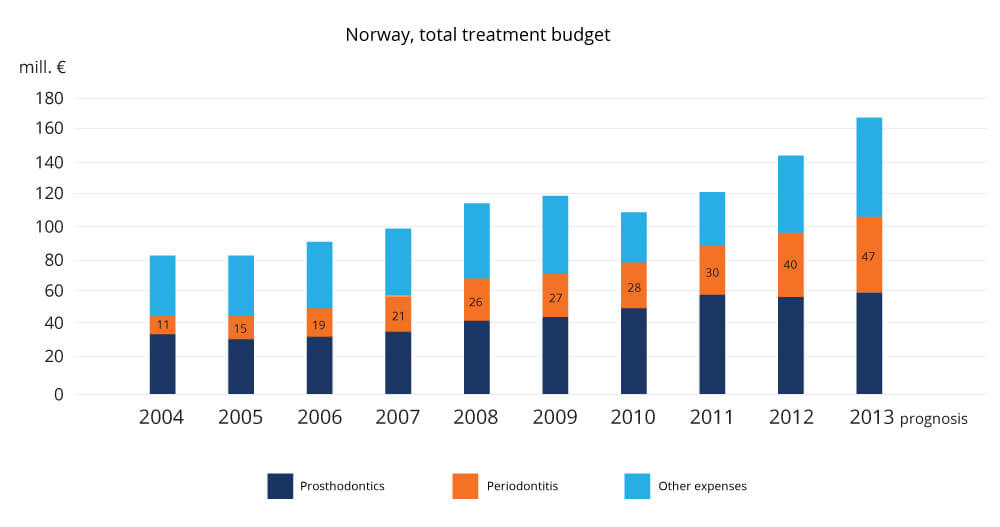 Norway dental cost